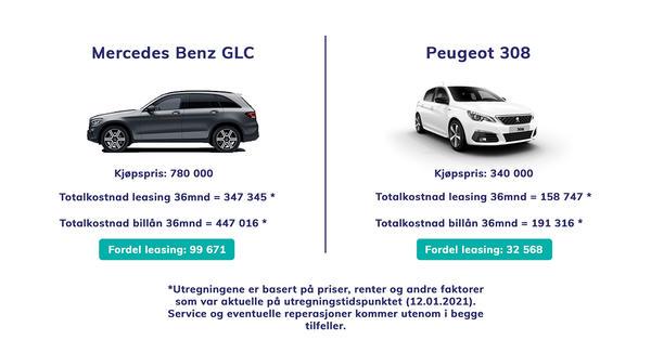 Sammenligning av kostnader ved kjøp og leasing av bil