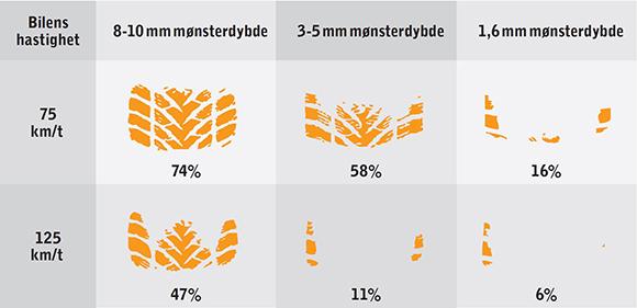 Oversikt over innvirkningen mønsterdybden på vinterdekk har på dekkets kontaktflate med veien