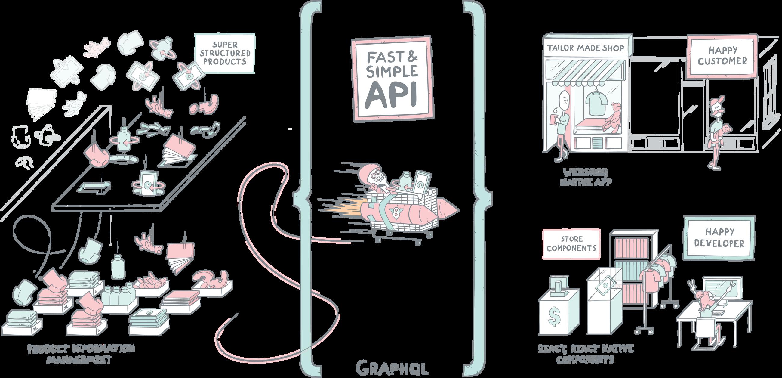 Fast PIM and eCommerce API