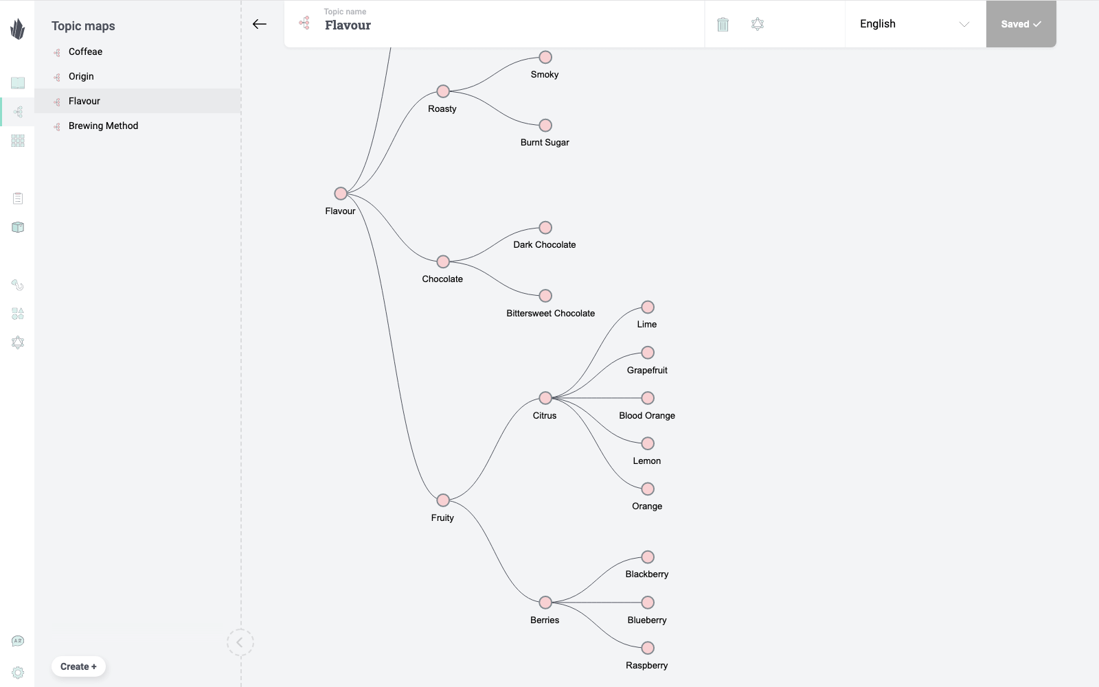 Enrich product taxonomies with multi dimensional topic maps.