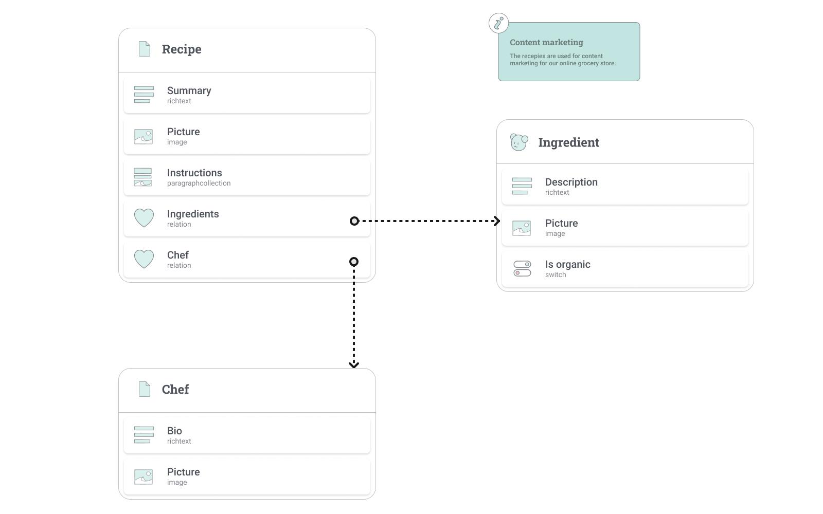 Custom content model designed in Figma.