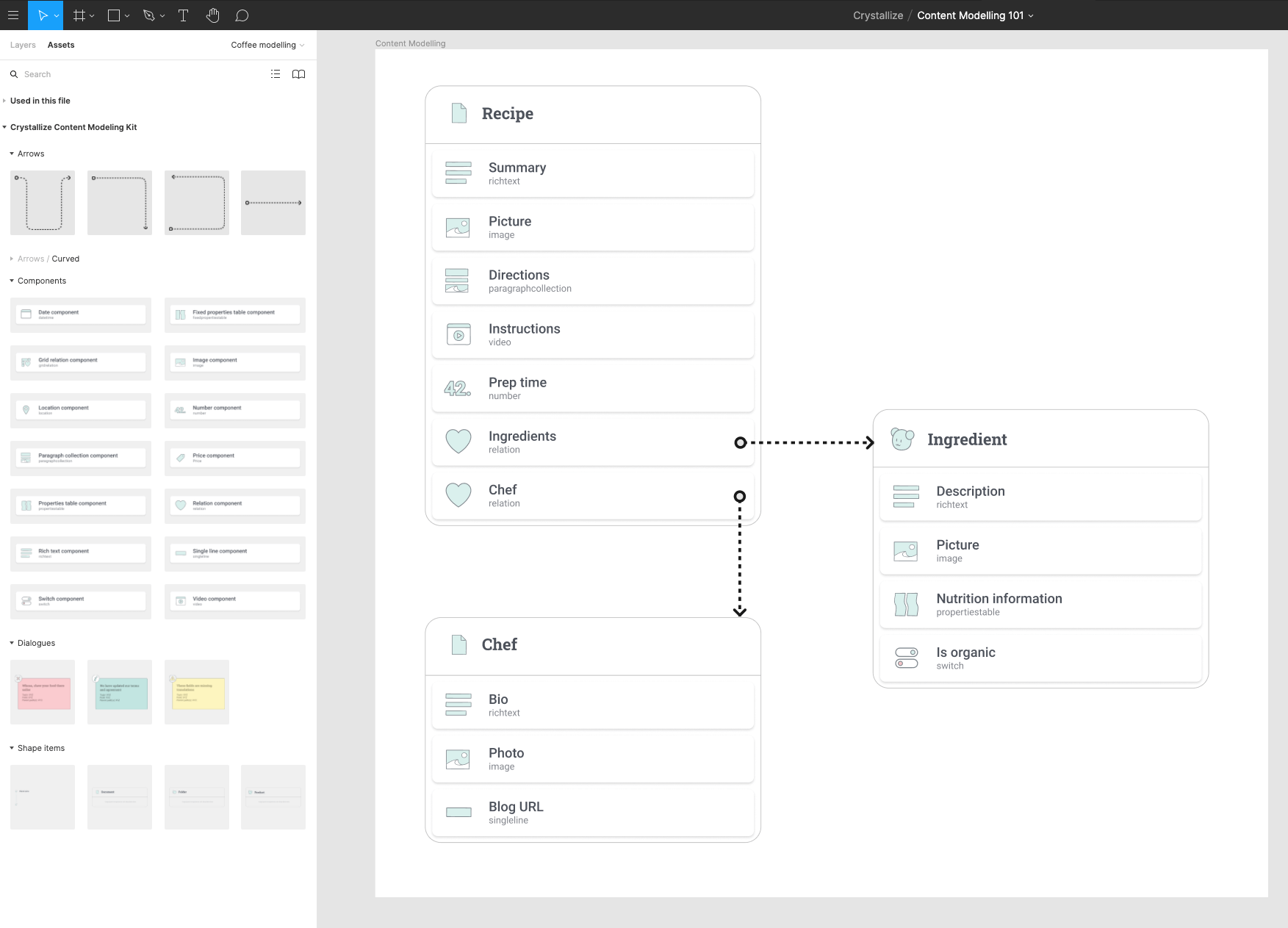 Figma design system for content modeling