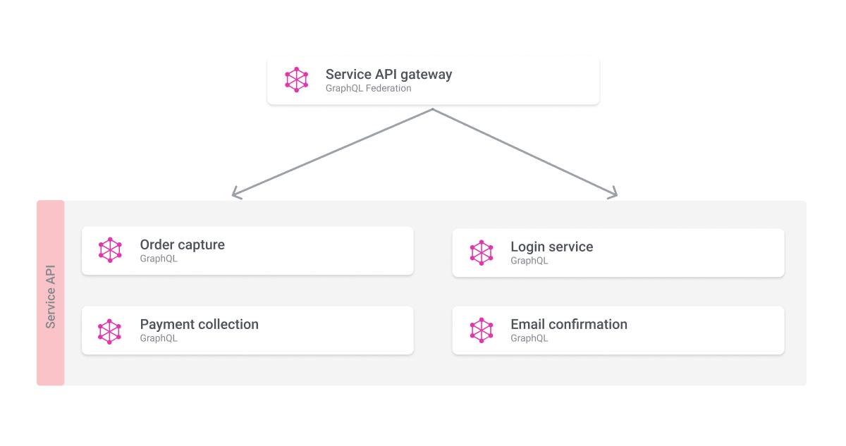 Federated services API diagram