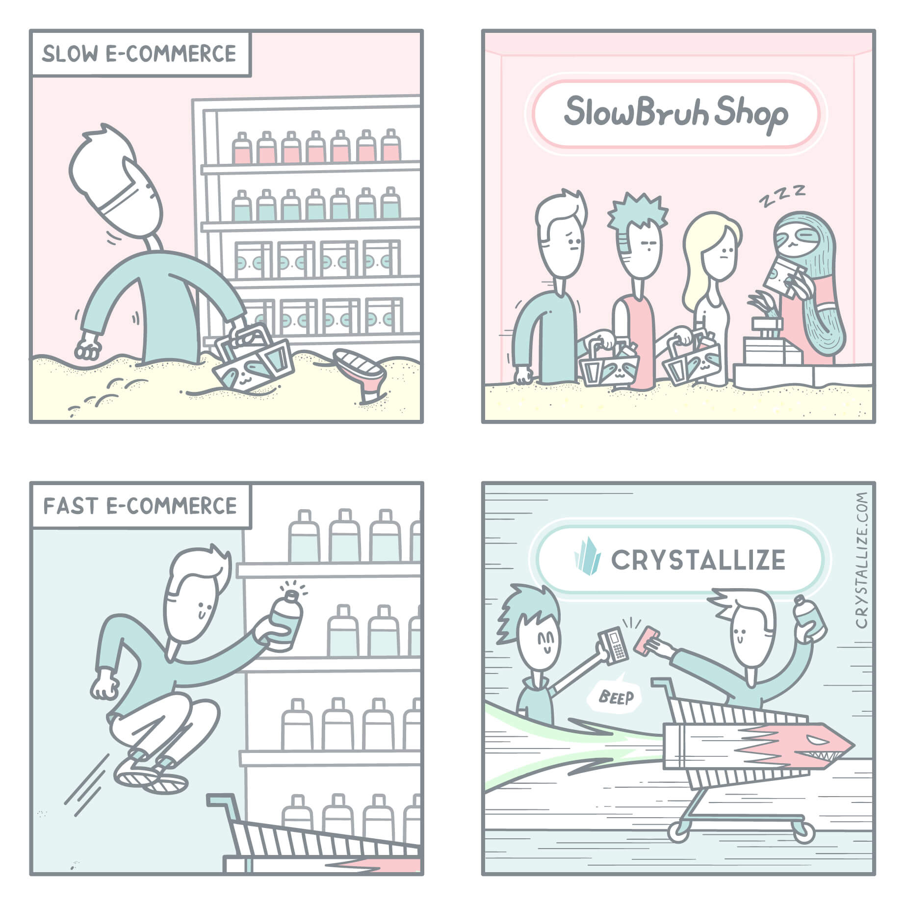 E-commerce: Slow vs Fast