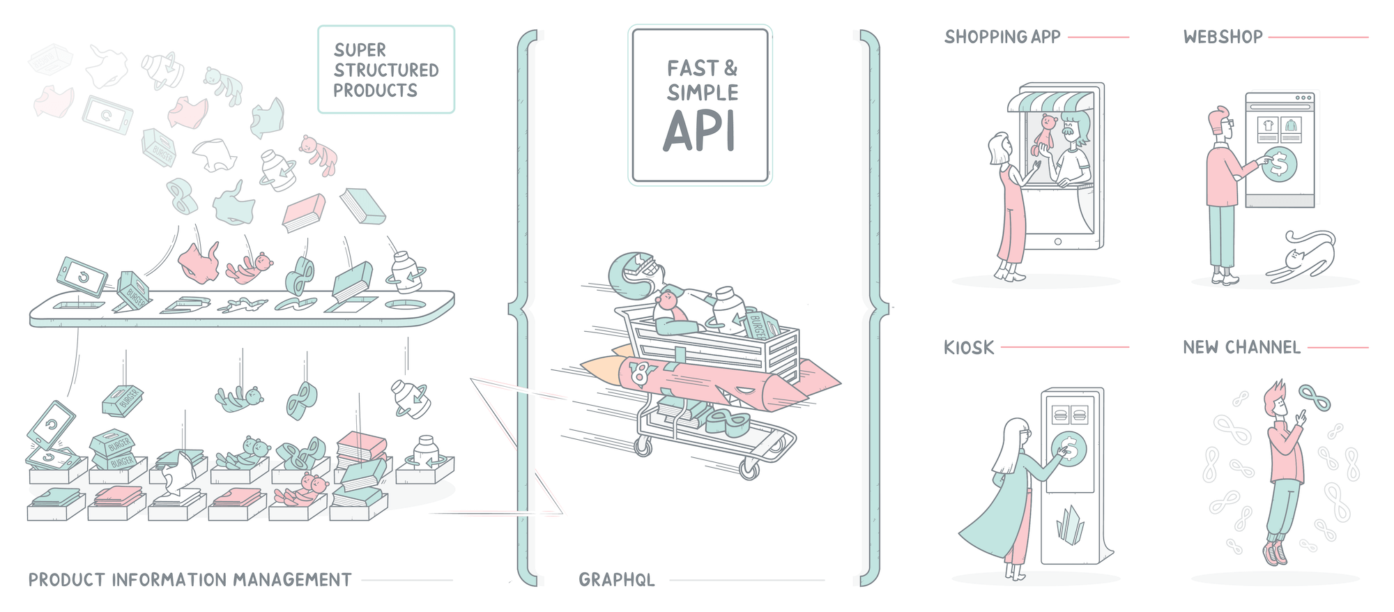 Fast PIM for headless eCommerce
