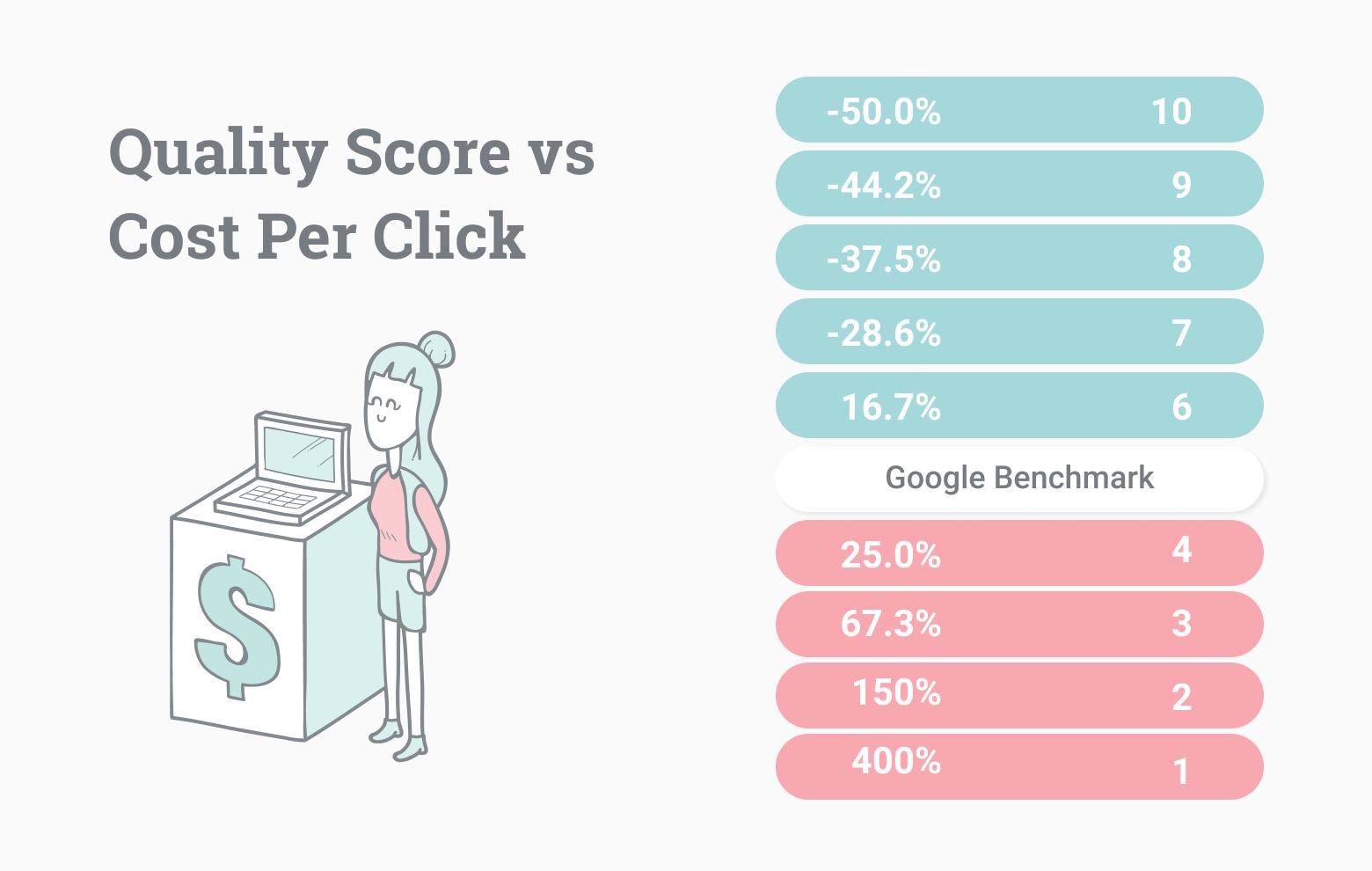 Quality score vs cost per click