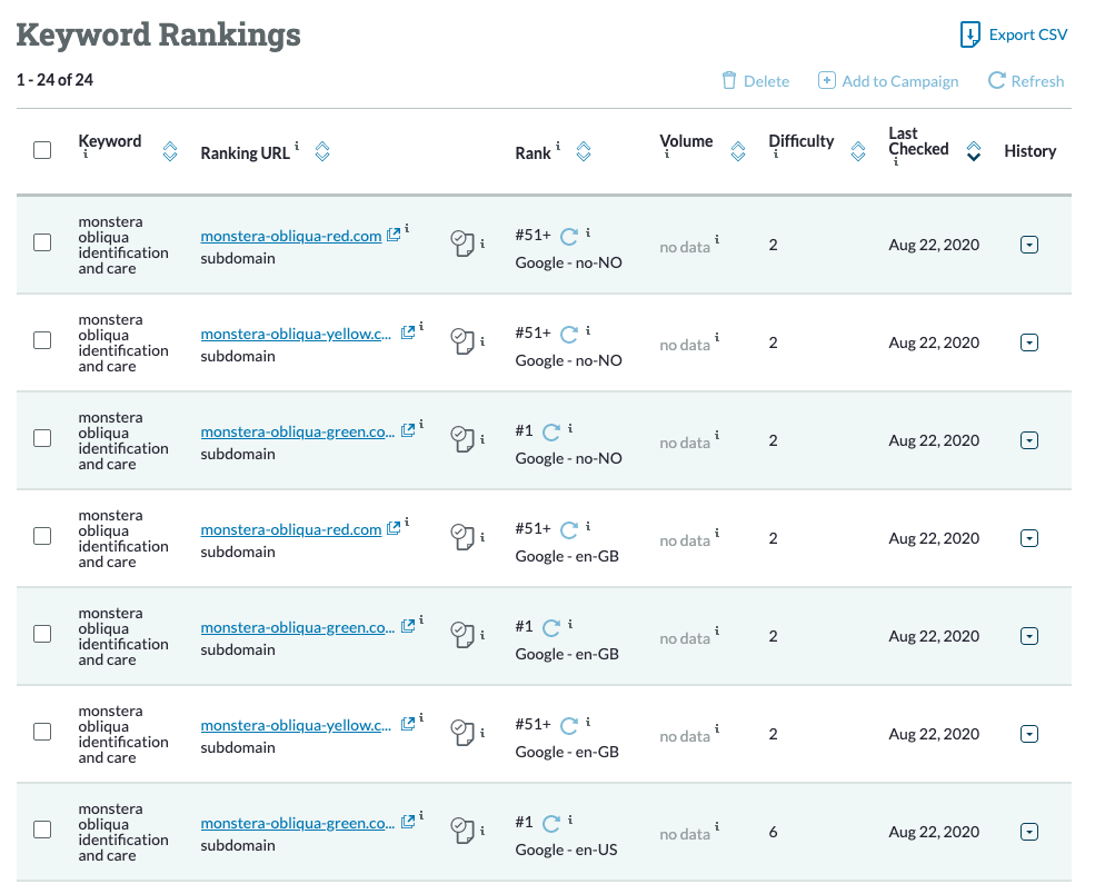 Moz keyword ranking