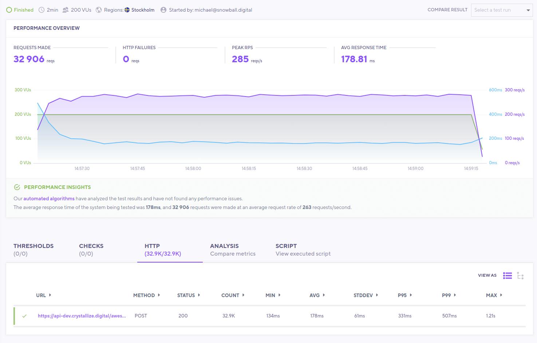 eCommerce order intake performance test 1 million