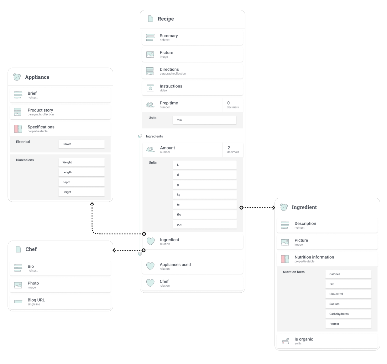 Recipe content model diagram