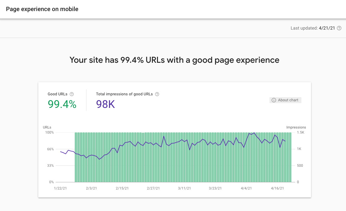 Page experience scores in Google search console screenshot