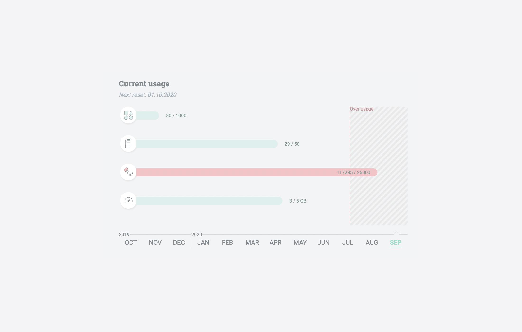 Current usage metrics