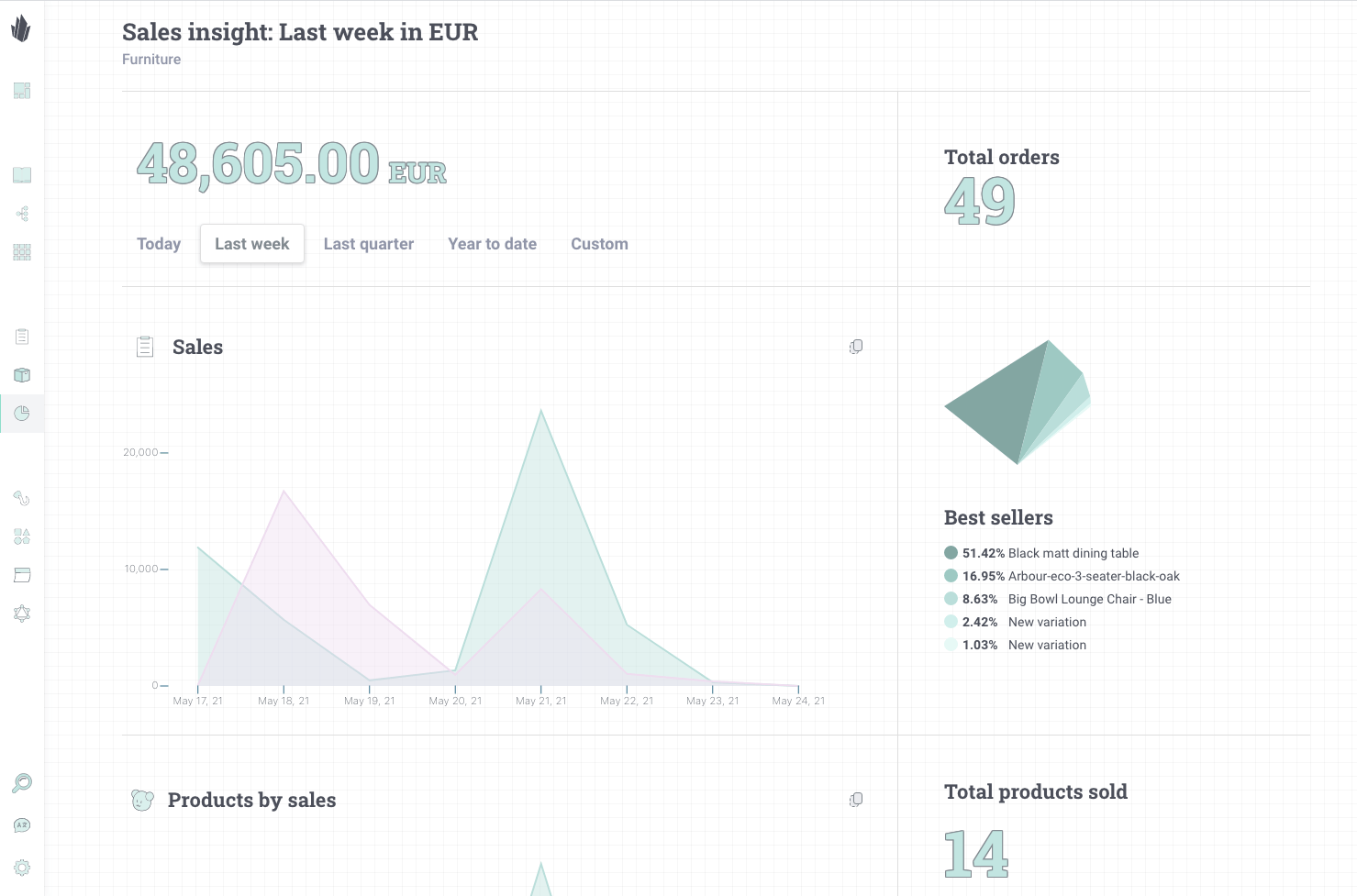Sales insight report screenshot