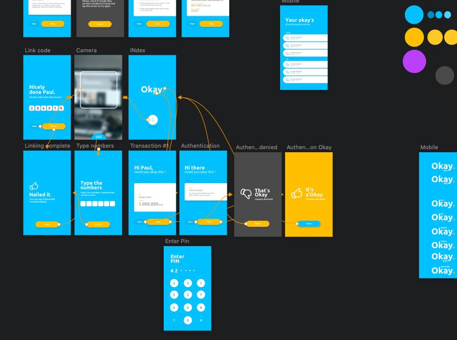 User Experience Design